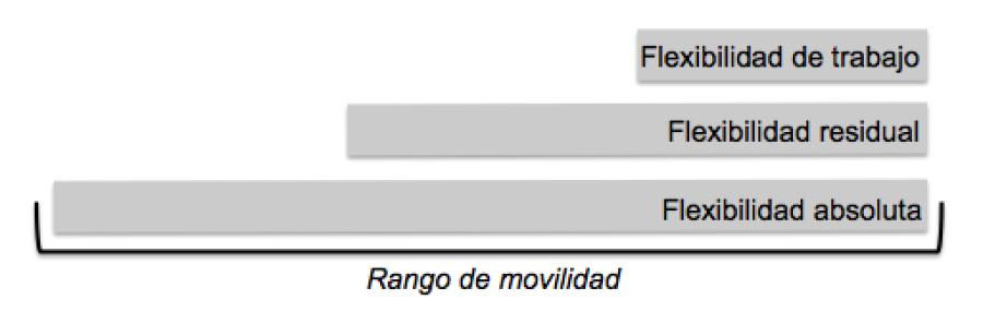 rangoflexibilidad